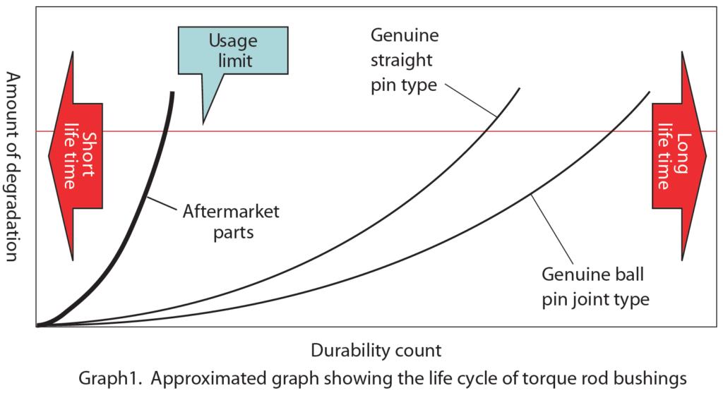 torque rod graphic