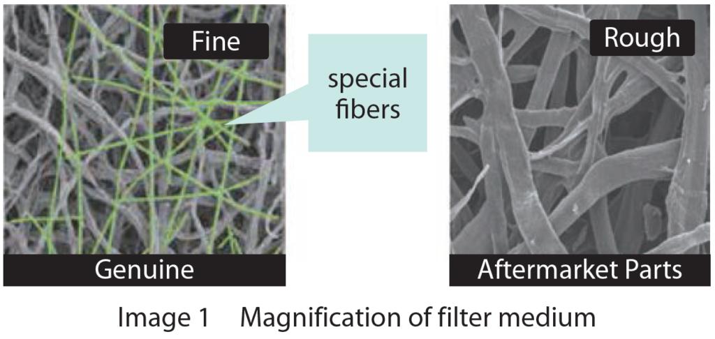 Magnification for filter medium