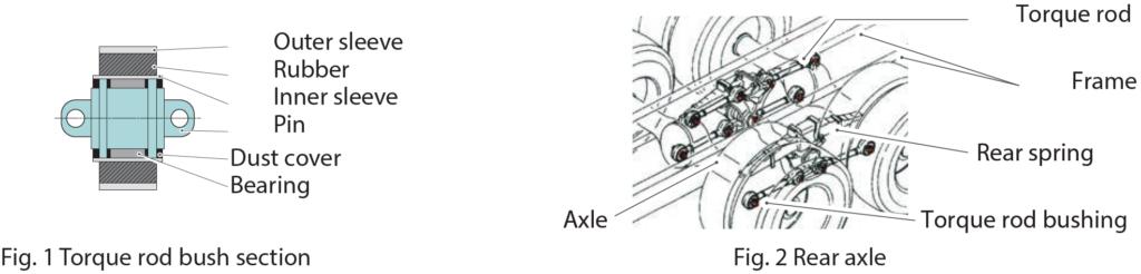 Fig. 1 Torque rod bush section - Fig. 2 Rear axle