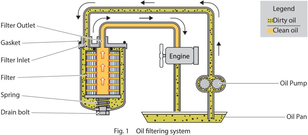 Fig 1. Oil Filtering System Diagram
