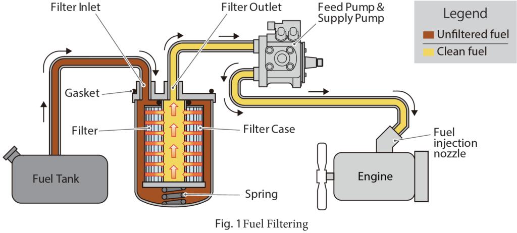Fig 1. Fuel Filtering Diagram