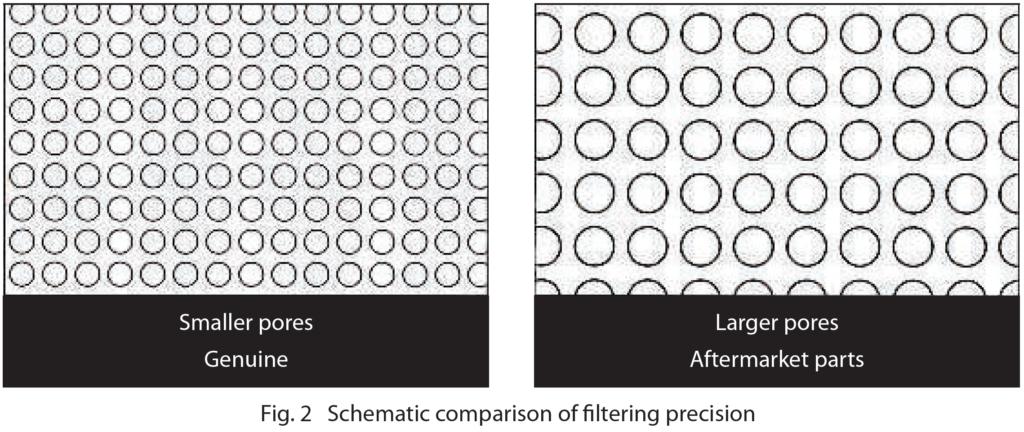 Fig. 2 Schematic comparison of filtering precision diagram