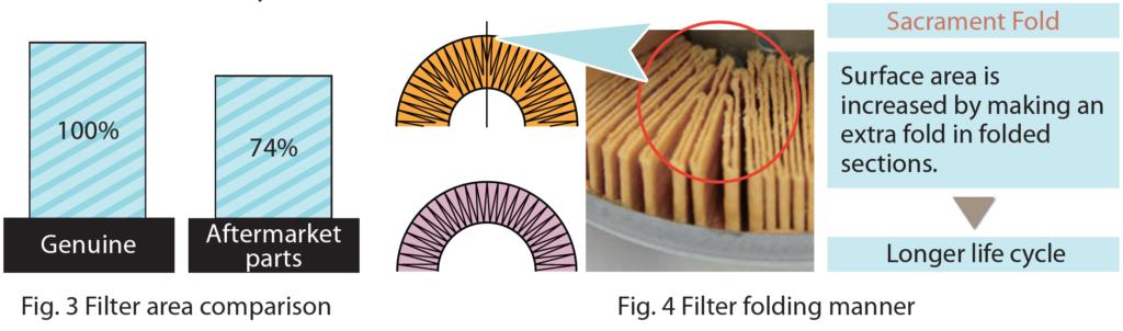 Fig. 3 Filter area comparison - Fig. 4 Filter folding manner