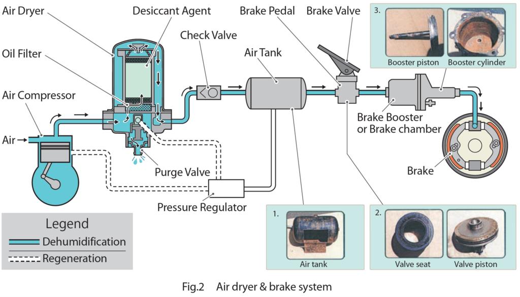 Air Dryer & Brake System Diagram