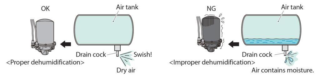 Proper dehumidification versus Improper dehumidification Diagram