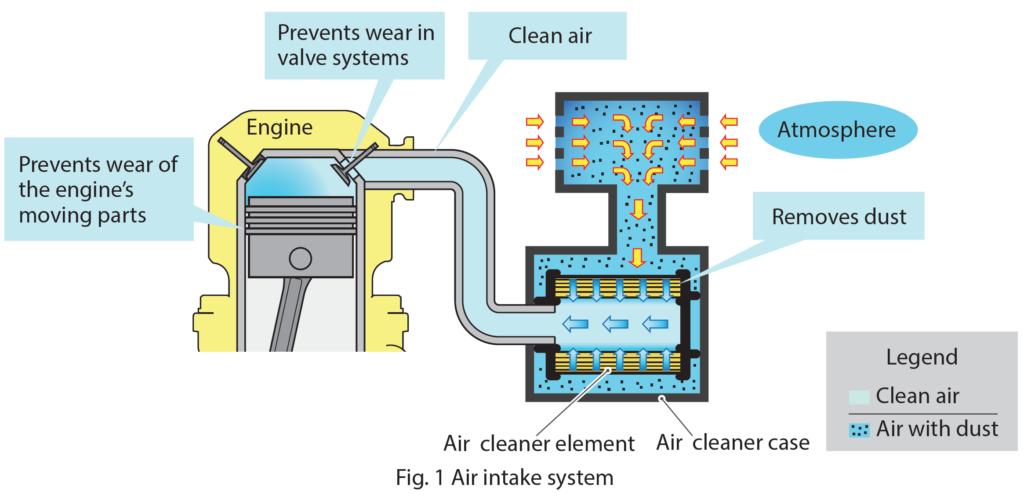 air intake system