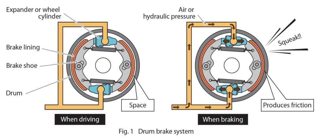 Drum Brake System - Expander or wheel cylinder, Brake lining, Brake shoe, Drum, Space (While Driving) Air or Hydraulic pressure, Produces friction, SQUEAK!! (When braking).